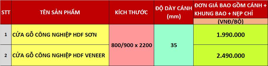 Bảng giá cửa gỗ công nghiệp HDF tại Sài Gòn